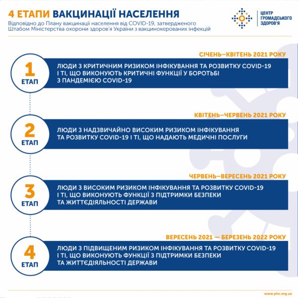 план імунізації населення від COVID-19